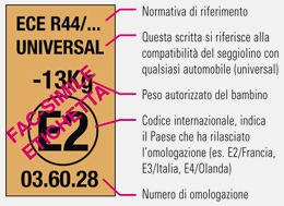 etichetta omologazione sui seggiolini auto per bambini
